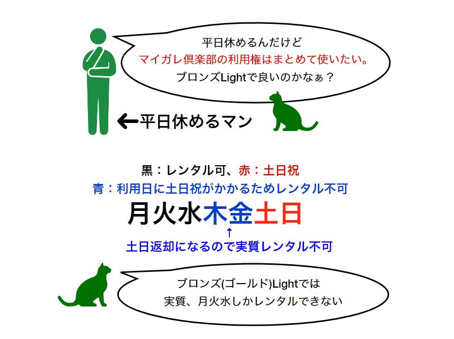 マイガレ倶楽部図解1